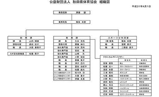 組織図(小)